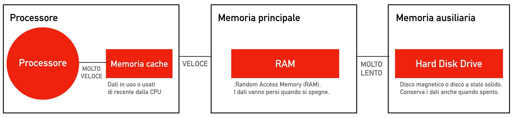 sap-hana-spintechgroup-memoria